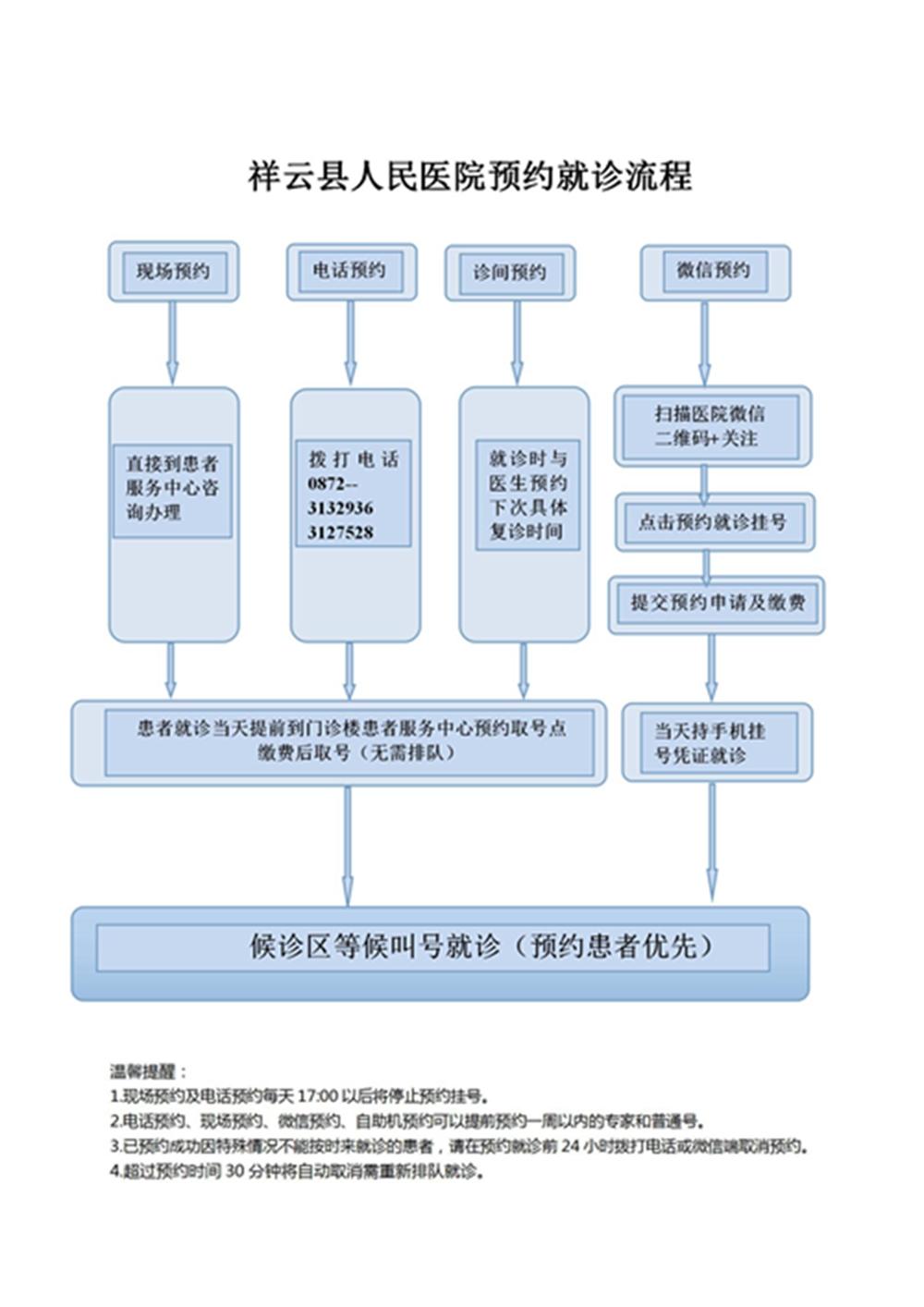 2019预约诊疗工作流程_01_副本_副本.jpg